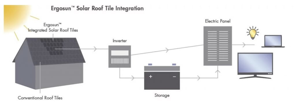 solar tiles integration rodeo construction